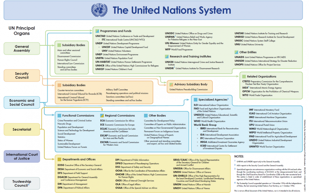 UN Funds, Programmes, and Specialized Agencies: Making Sense of the Alphabet Soup