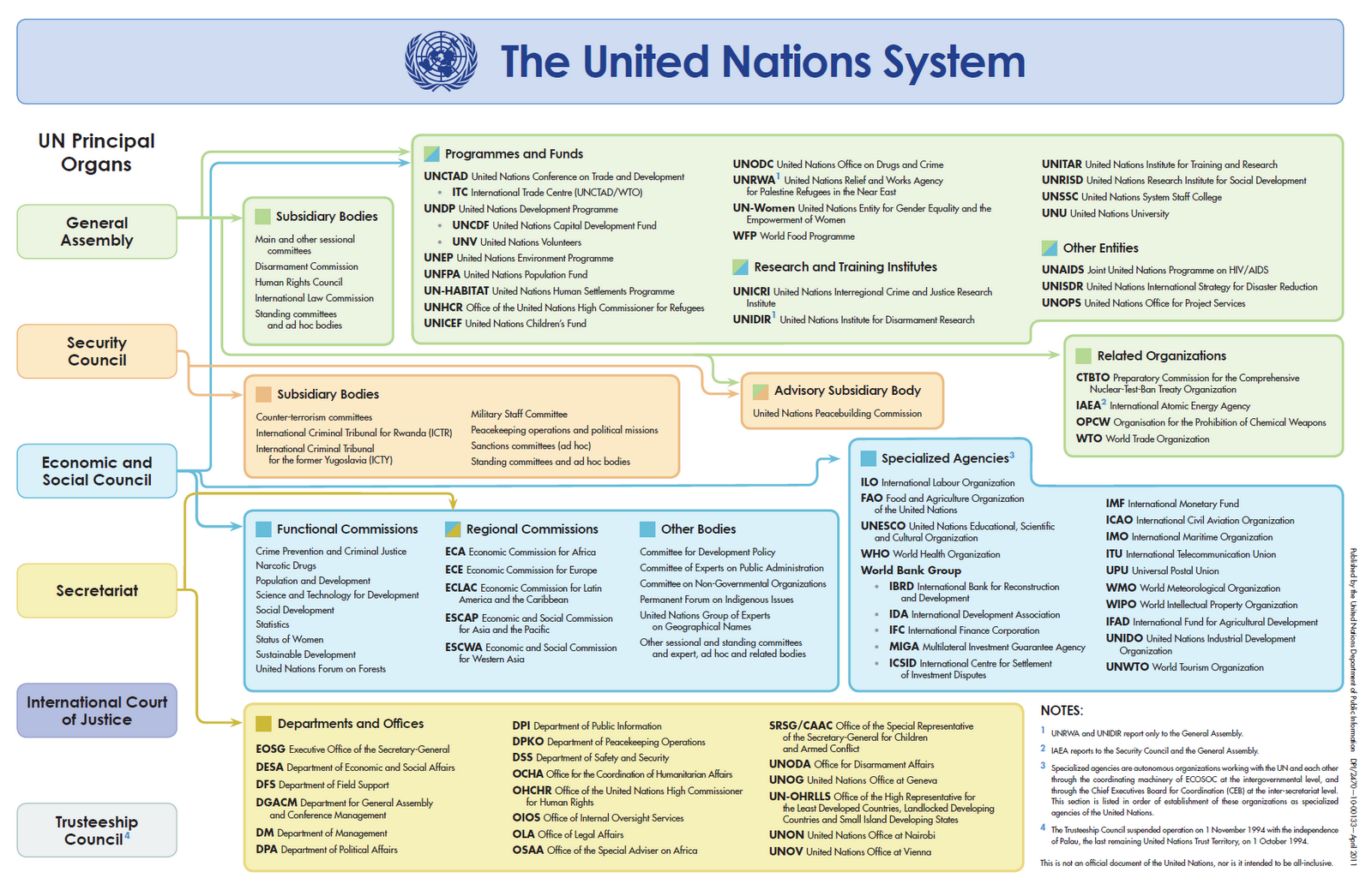 united nation system and organs The united nations system consists of the united nations, its subsidiary organs (including the separately-administered funds and programmes), the specialized agencies.